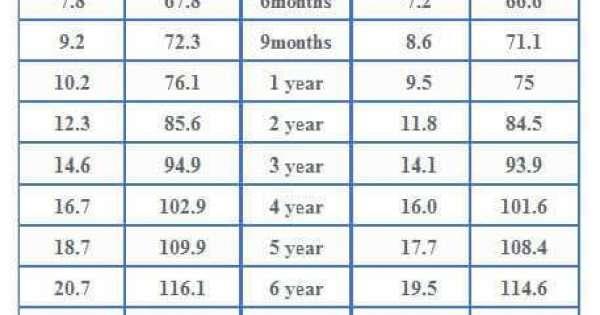 طريقة حساب وزن الطفل و الرضيع