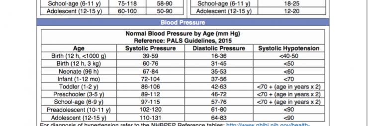 a136b311b معدل ضغط الدم الطبيعي للأطفال و الرضع